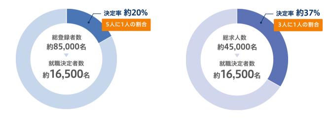 MS-Japanの決定率